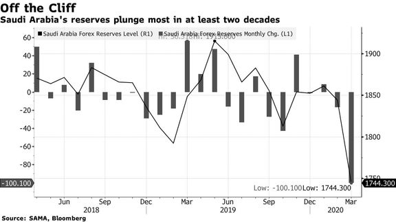 Record Plunge in Saudi Reserves Only Prelude to Looming Drawdown