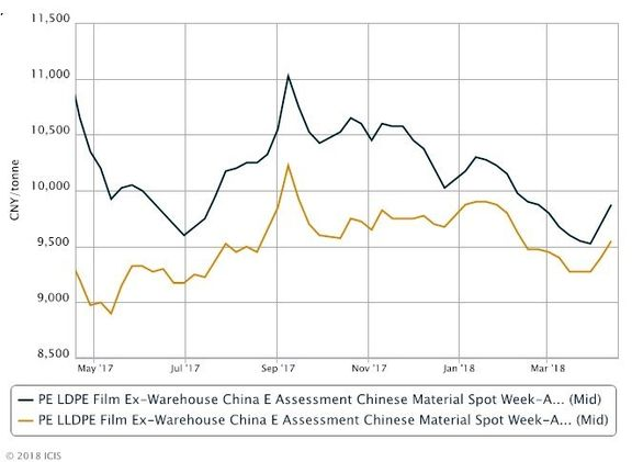حفظ روند صعودی پلی اتیلن در بازار داخلی چین در پی کاهش عرضه و بهبود تقاضا