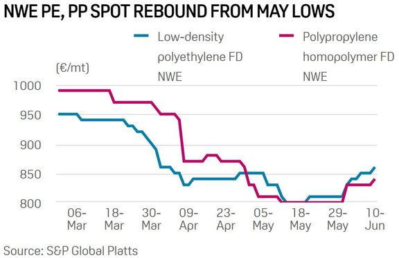 Packaging demand supports European petrochemicals, challenges persist.