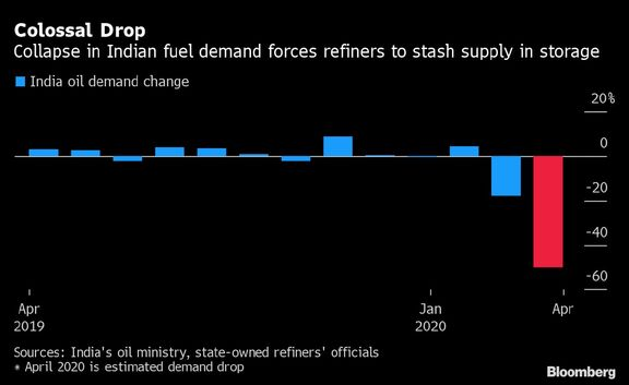 ⏣| India's Oil Tanks Are 95% Full as Refiners Hastily Dump Fuel.