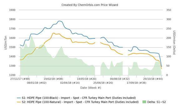 قیمتهای پلی اتیلن سنگین گرید پایپ به پایینترین رقم در دو سال اخیر رسید