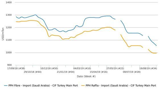 تخفیفات پیاپی محموله های عربستانی در بازار ترکیه/قیمت های زیر 1000 دلار روسیه و ترکمنستان/ عراق، آلمان و بریتانیا مقصد اصلی صادرات پلاستیک ترکیه