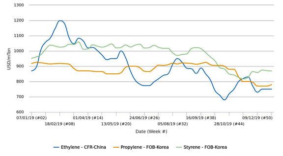 بازارهای مونومر آسیا به قیمتهای صعودی نفت خام واکنشی نشان ندادند