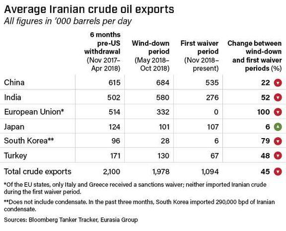 Average Iranian crude oil exports.