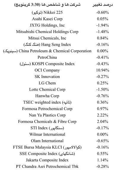 سهام های پتروشیمی آسیا و قیمت های نفت خام بر سر نگرانی ها از جهش جدید ویروس افت کردند