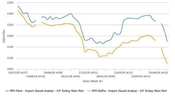 نرخهای بیسابقه برای هموپلیمر پلی پروپیلن عربستانی در بازار ترکیه ثبت شد