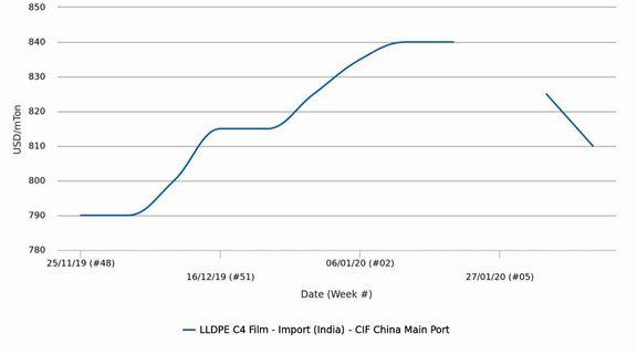 پلی اتیلن سبک خطی گرید فیلم در بازار هند به آستانهی 800 دلار رسید