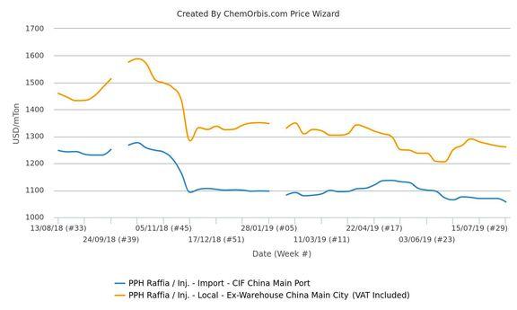China's import PP market yields to mounting trade war, weak demand.