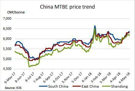 احتمال کاهش قیمت های متیل ترت-بوتیل اتر باتوجه به نزول تقاضای بنزین
