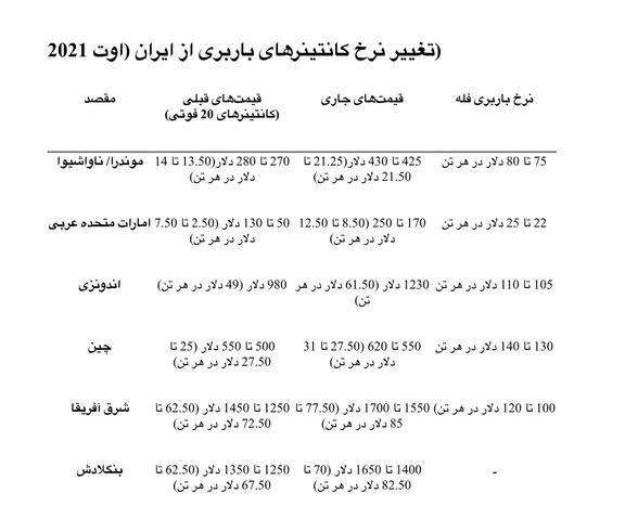 نرخ باربری قیر بشکهای از ایران شاهد سیر صعودی قیمتها بود