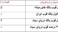 تلاش تولیدکنندگانی ایرانی برای جلوگیری از افت قیمت ها