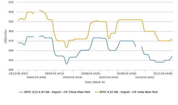 محدودیت در عرضه پس از فصل تعطیلی واحدهای تولیدی و اختلال در ترابری عوامل اصلی افزایش قیمت پی وی سی در چین