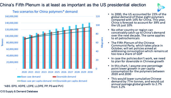 دو راهی سیاسی چین: اوجگیری تقاضای داخلی همزمان با حفاظت از صادرات