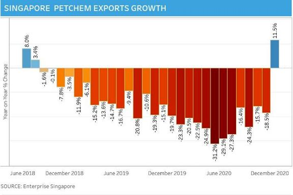 Singapore petrochemical exports snap 27-month decline; up 11.5% in Dec