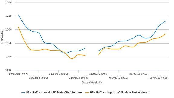 قیمتهای هموپلیمر پلی پروپیلن در ویتنام به بالاترین رقم در 5 ماه گذشته رسیدند