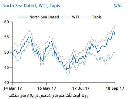 تاثیر پاییز و کاهش فعالیت پالایشگاه ها در بازار نفت