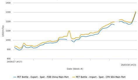 افزایش قیمت های پلی اتیلن ترفتالات به بالاترین میزان چند سال اخیر در چین و آسیای جنوب شرقی