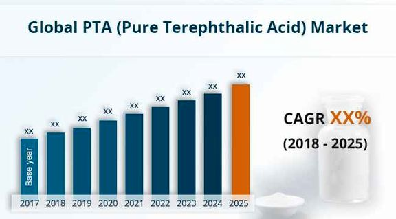 China's PTA expansion to cap margins in 2021.