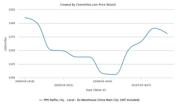 Firming PP trend falters in China's local market
