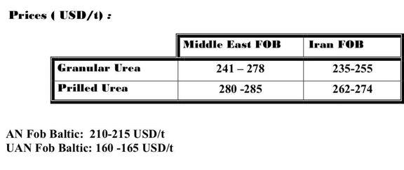فروش 500 هزارتنی اوره سازهای ایرانی به هند