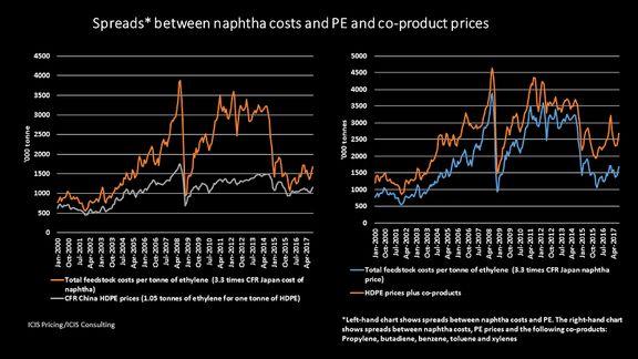 تاثیر قیمت نفت خام بر سوددهی پلی اتیلن تولیدی از خوراک نفتا