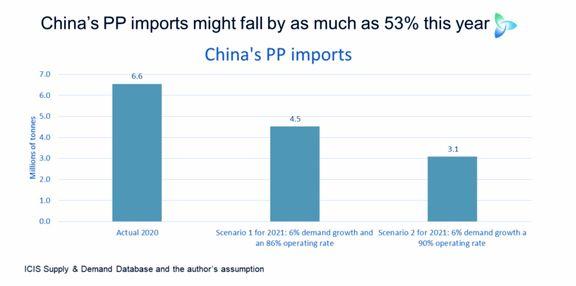 احتمال سقوط 53 درصدی واردات پلیپروپیلن چین در 2021 نسبت به سال گذشته