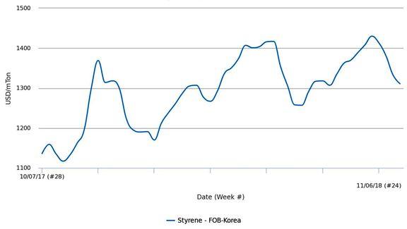 قیمتهای پلی استایرن آسیایی به کمترین رقم در دوماهه اخیر رسیدند