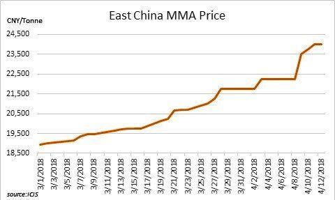 روند صعودی قیمتهای متیل متاکریلات داخلی چین با تکیه بر عرضه اندک
