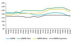 پیش بینی شوک قیمتی به بازار پلیمر/ احتمال نزول قیمت ها تا مرز حداقل 100 دلار