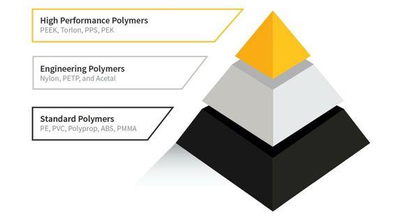 Dalian Futures Market: PP, LLDPE, PVC, MEG.