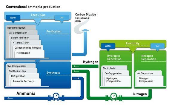 Yara plans green ammonia production in Norway
