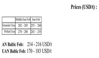 MMTC هند 660 هزارتن اوره از ایران خرید