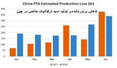 افزایش عرضه اسید ترفتالیک خالص آسیا در نیمهی دوم سال