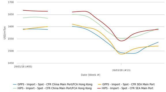 ادامه افزایش قیمت های پلی استایرن آسیا زیر سایه عدم ثبات استایرن