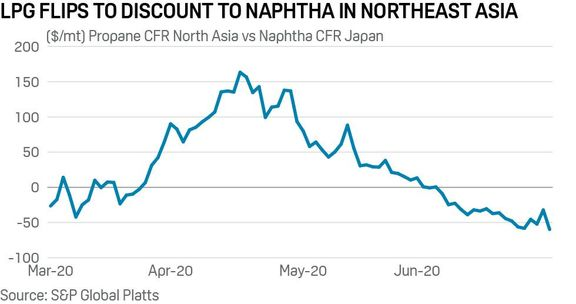 South Korean steam crackers to use more LPG feedstock from July as discount to naphtha widens.