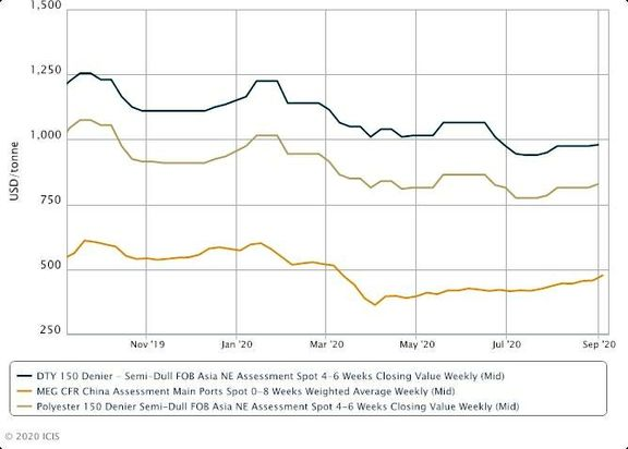 NE Asia polyester yarn gains on rising feedstock cost, better demand.