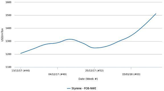 افزایش چشمگیر قیمت پلی استایرن و ABS اروپا در ترکیه