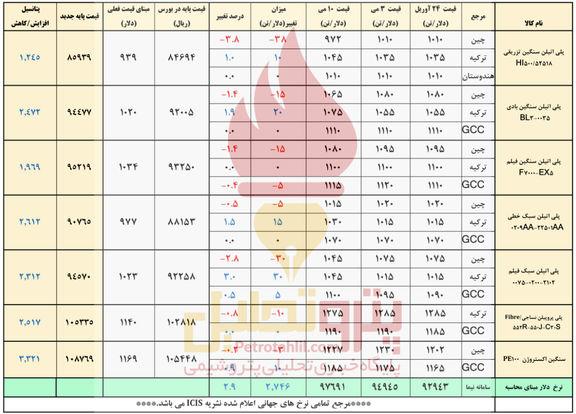 افت و خیز بازارهای آسیایی و رشد قیمت پلیمرهای ایرانی متاثر از دلار نیمایی