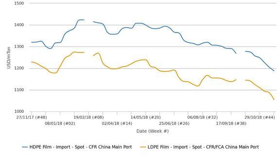 عدم واکنش بازار پلی اتیلن وارداتی چین به احیای قیمتهای اتیلن