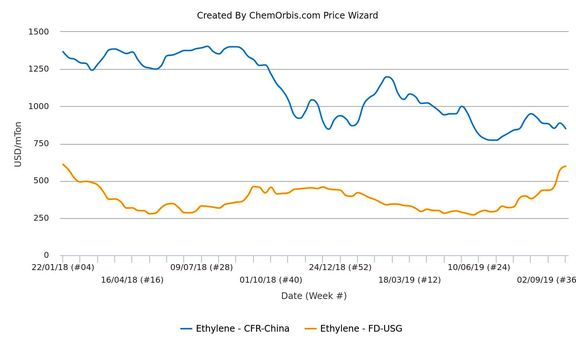 Spot ethylene markets move in opposite directions in Asia, US.