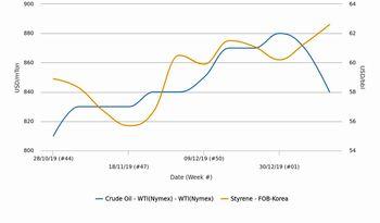 بازارهای پلی استایرن آسیا از کاهش قیمتهای نفت خام بازارهای معاملات آتی تأثیری نگرفتند