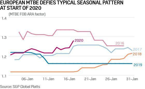 European MTBE defies typical seasonal pattern at start of 2020